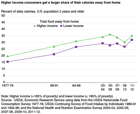 Higher income consumers get a larger share of their calories away from home