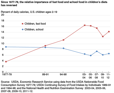 Since 1977-78, the relative importance of fast food and school food in children's diets has reversed