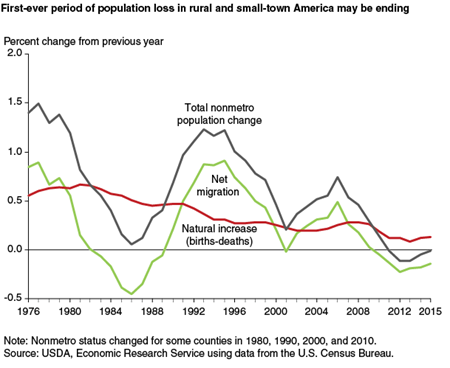 First-ever period of population loss in rural and small-town America may be ending