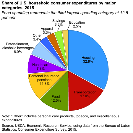 Share of U.S. household consumer expenditures by major categories, 2015