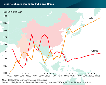 India is the world's leading importer of soybean oil