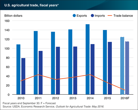 U.S. agricultural exports down, imports up, in 2016