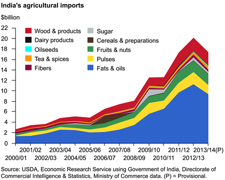 India's agricultural imports