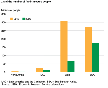 ...and the number of food-insecure people