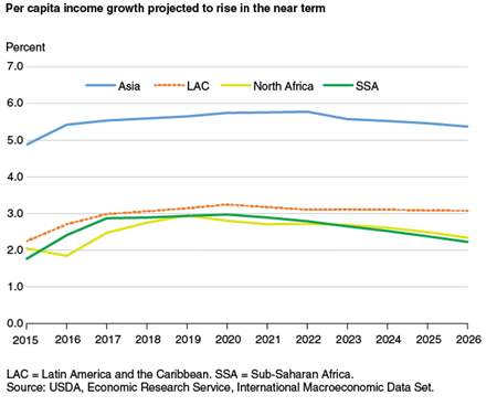 Per capita income growth projected to rise  in the near term