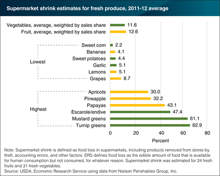 Supermarket shrink varies by type of fresh fruit and vegetable