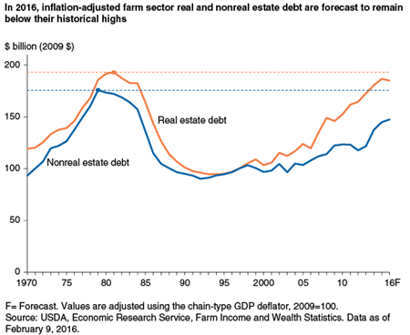 In 2016, inflation-adjusted farm sector real and nonreal estate debt are forecast to remain below their historical highs