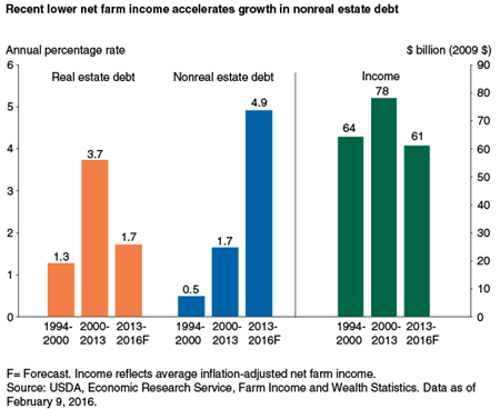 Recent lower net farm income accelerates growth in nonreal estate debt