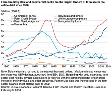 Farm Credit System and commercial banks are the largest lenders of farm sector real estate debt since 1990