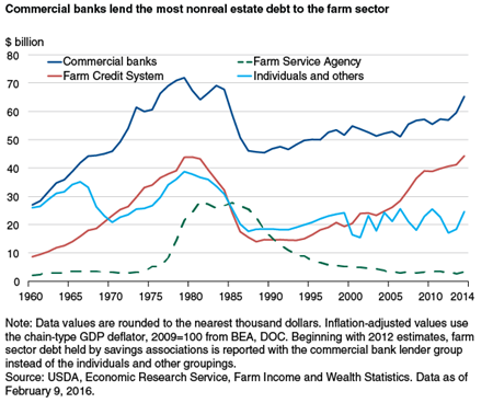 Commercial banks lend the most nonreal estate debt to the farm sector