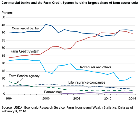 Commercial banks and the Farm Credit System hold the largest share of farm sector debt