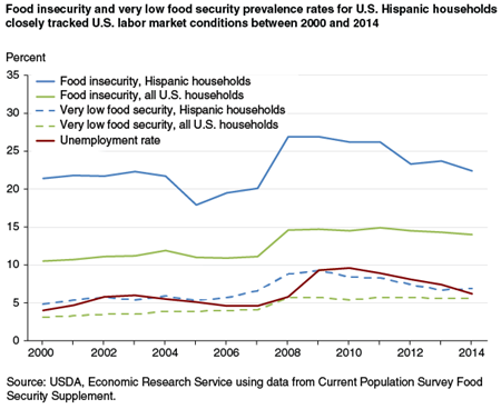 Food insecurity and very low food security prevalence rates for U.S. Hispanic households closely tracked U.S. labor market conditions between 2000 and 2014