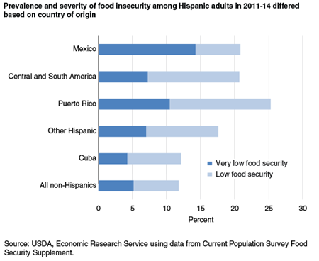Prevalence and severity of food insecurity among Hispanic adults in 2011-14 differed based on country of origin