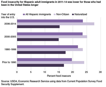Food insecurity for Hispanic adult immigrants in 2011-14 was lower for those who had been in the United States longer