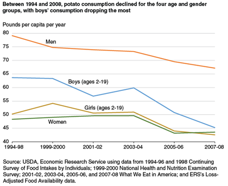 Between 1994 and 2008, potato consumption declined for the four age and gender groups, with boys' consumption dropping the most