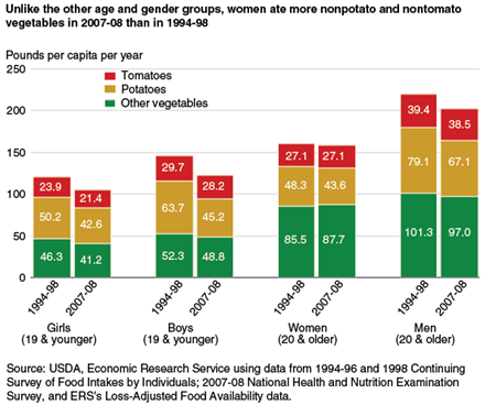 Unlike the other age and gender groups, women ate more nonpotato and nontomato vegetables in 2007-08 than in 1994-98