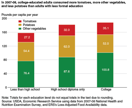 In 2007-08, college-educated adults consumed more tomatoes, more other vegetables, and less potatoes than adults with less formal education