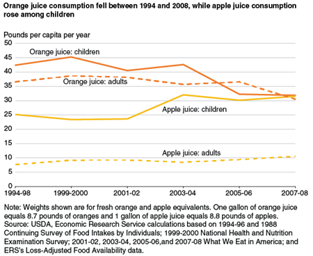 Orange juice consumption fell between 1994 and 2008, while apple juice consumption rose among children