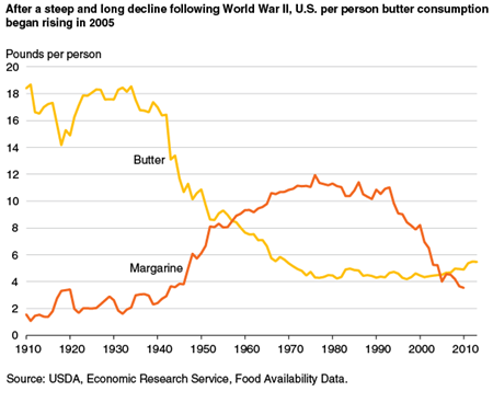 USDA ERS - Butter and Margarine Availability Over the Last Century