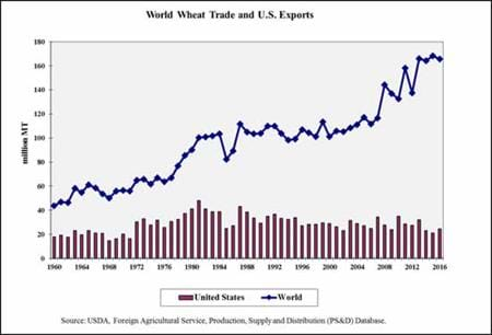 World Wheat Trade and U.S. Exports