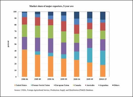 Market share of major exporters, 5-year ave