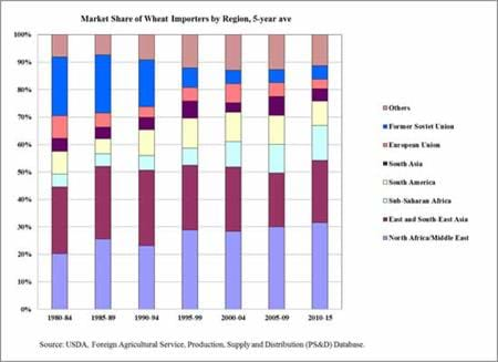 Market Share of Wheat Importers by Region, 5-year ave