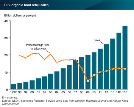 Consumer demand drives growth in the organic food sector
