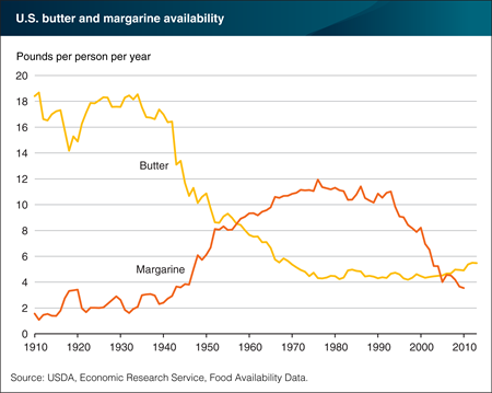 After surpassing butter in the 1950s, Americans' per capita consumption of margarine now below that of butter