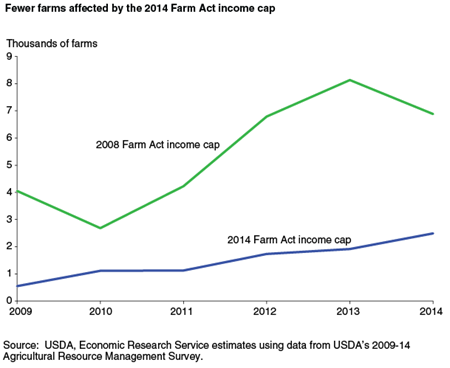Fewer farms affected by the 2014 Farm Act income cap