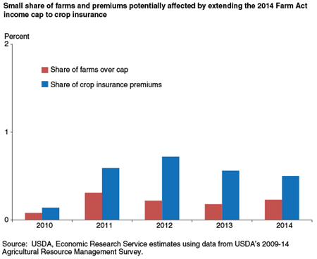Small share of farms and premiums potentially affected by extending the 2014 Farm Act income cap to crop insurance