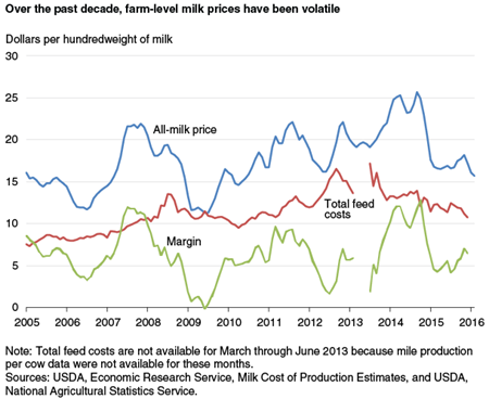 Over the past decade, farm-level milk prices have been volatile
