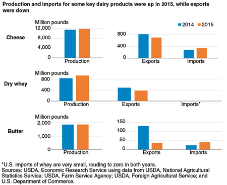 Production and imports for some key dairy products were up in 2015, while exports were down