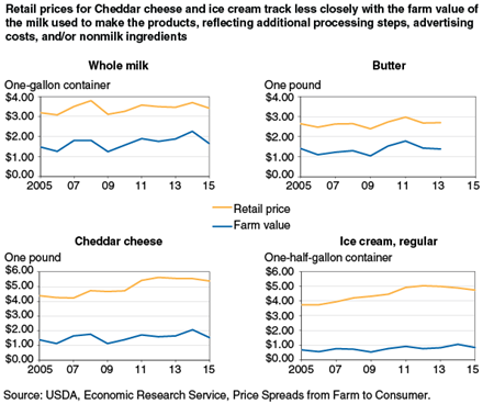 Retail prices for Cheddar cheese and ice cream track less closely with the farm value of the milk used to make the products, reflecting additional processing steps, advertising costs, and/or nonmilk ingredients