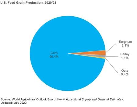 This chart contains information on U.S. feed grain production