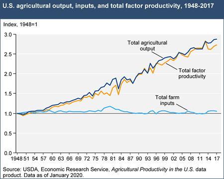 U.S. agricultural output, inputs, and total factor productivity, 1948-2017
