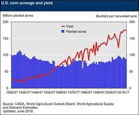This chart contains information on U.S. corn acreage and yield