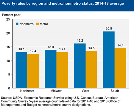 Poverty rates by region and metro/nonmetro status, 2014-18 average