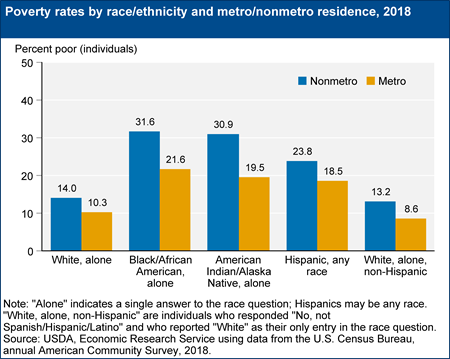 Poverty rates by race/ethnicity and metro/nonmetro residence, 2018