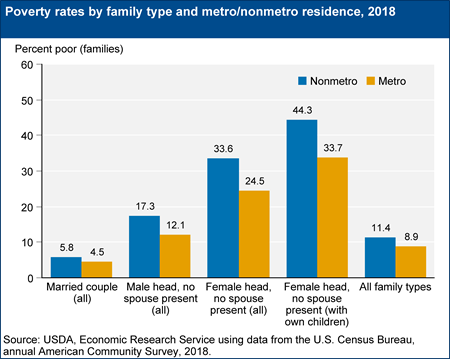 Poverty rates by family type and metro/nonmetro residence, 2018
