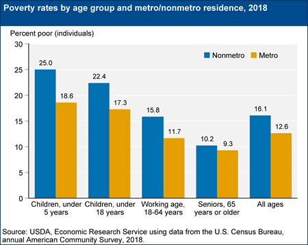 Poverty rates by age group and metro/nonmetro residence, 2018