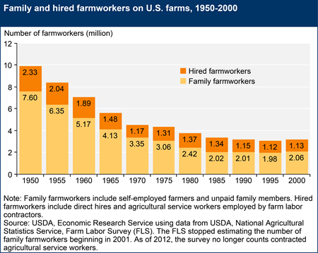 Family and hired farmworkers on U.S. farms, 1950-2000