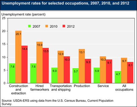 Unemployment rates for selected occupations, 2007, 2010, and 2012