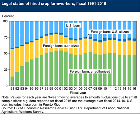 Legal status of hired crop farmworkers, fiscal 1991-2016