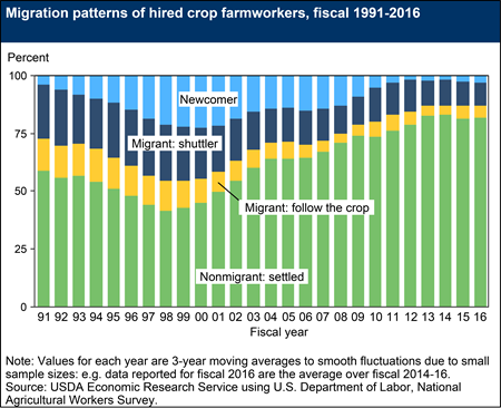 Migration patterns of hired crop farmworkers, fiscal 1991-2016