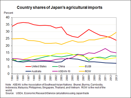 Country shares of Japan's agricultural imports