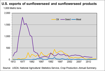U.S. exports of sunflowerseeds and sunflowerseed products