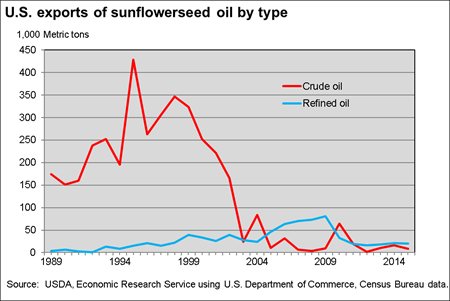 U.S. exports of sunflower oil by type