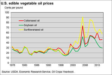 U.S. edible vegetable oil prices