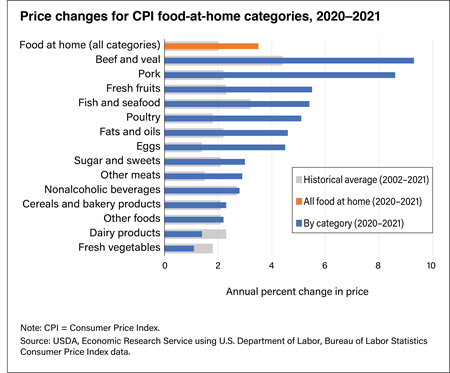 Grocery store food prices up 0.9 percent in 2019 compared with 2018