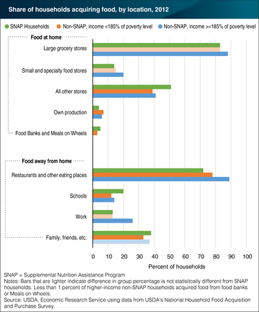 A chart showing the share of households acquiring food by location in 2012.